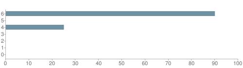 Chart?cht=bhs&chs=500x140&chbh=10&chco=6f92a3&chxt=x,y&chd=t:90,0,25,0,0,0,0&chm=t+90%,333333,0,0,10|t+0%,333333,0,1,10|t+25%,333333,0,2,10|t+0%,333333,0,3,10|t+0%,333333,0,4,10|t+0%,333333,0,5,10|t+0%,333333,0,6,10&chxl=1:|other|indian|hawaiian|asian|hispanic|black|white